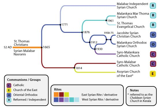 A chart describing the divisions within the St. Thomas Christians of Kerala (relationship of the Nasrani groups).
